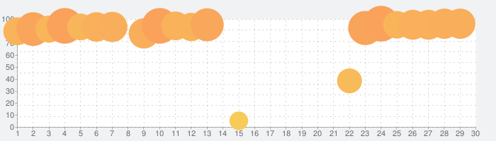 ヒットマン スナイパー (Hitman Sniper)の話題指数グラフ(5月30日(土))