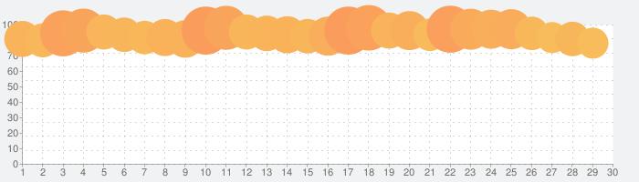 ニトリアプリ 家具・インテリアの欲しいが見つかる!の話題指数グラフ(7月30日(金))