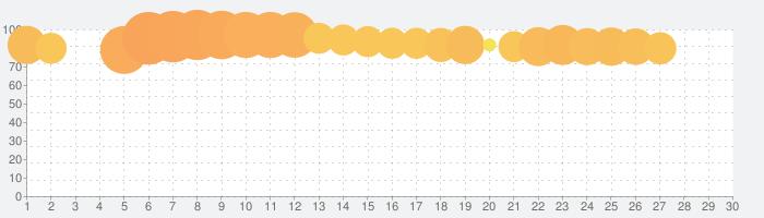 クラッシュフィーバー:パズルRPGで4人協力マルチプレイ!の話題指数グラフ(7月30日(金))