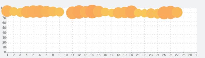 Adobe Acrobat Reader : PDF ビューア、エディター、クリエイターの話題指数グラフ(7月30日(金))
