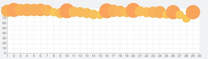 妖怪ウォッチ ぷにぷにの話題指数グラフ(5月30日(土))