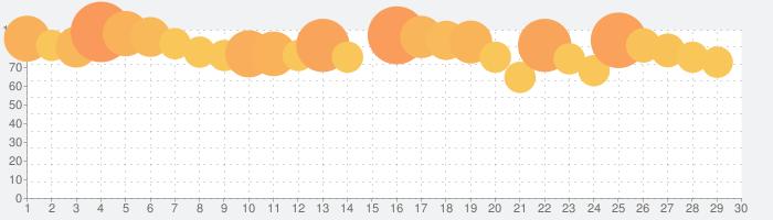 アイドルマスター シンデレラガールズ スターライトステージの話題指数グラフ(7月30日(金))