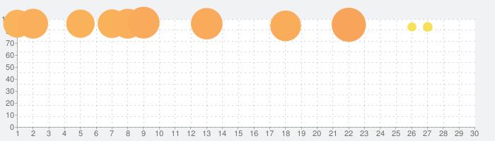 三國志Ⅴの話題指数グラフ(5月30日(土))