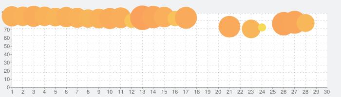 パチスロ 押忍!番長3の話題指数グラフ(5月30日(土))