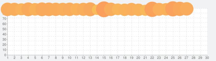 Amazon ショッピングアプリの話題指数グラフ(3月30日(月))