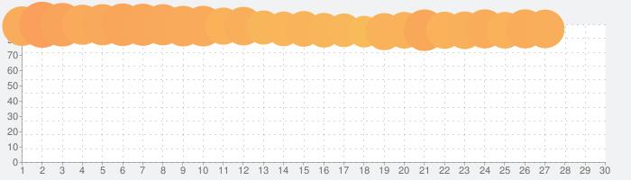 少年ジャンプ+最強人気オリジナルマンガや電子書籍、アニメ原作コミックが無料で毎日更新の漫画雑誌アプリの話題指数グラフ(3月30日(月))
