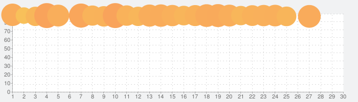 FINAL FANTASY Vの話題指数グラフ(3月30日(月))