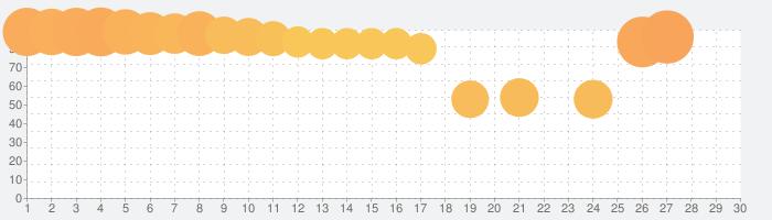 モンスターハンター ライダーズの話題指数グラフ(3月30日(月))