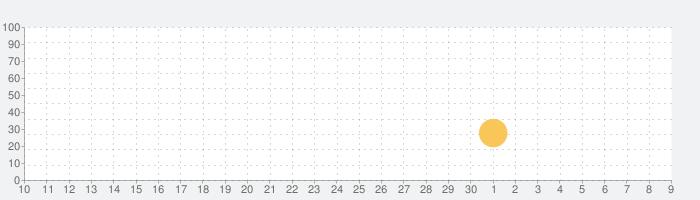 Evertile - デッキ構築バトルアリーナの話題指数グラフ(7月9日(木))