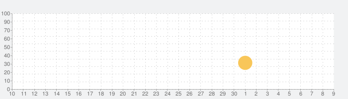Dr. Pandaのアイスクリームトラック2の話題指数グラフ(7月9日(木))