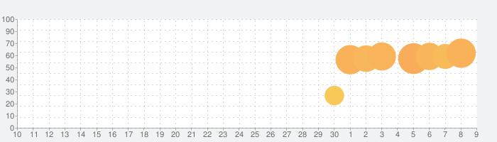 ヤフオク!の話題指数グラフ(7月9日(木))