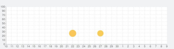 Papa's Burgeria To Go!の話題指数グラフ(5月9日(日))