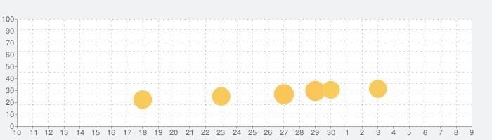 最強ドラゴン育成ゲームの話題指数グラフ(7月9日(木))