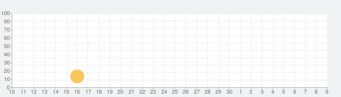 真・三國無双8の話題指数グラフ(5月9日(日))