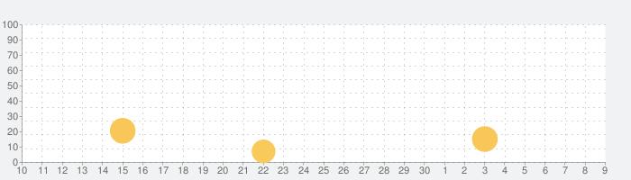 Fulltan - 時間割アプリの話題指数グラフ(7月9日(木))