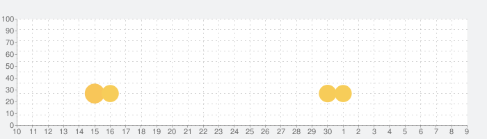 ぐるぐるカードバトル - ローグライクな先読みカードバトルの話題指数グラフ(5月9日(日))