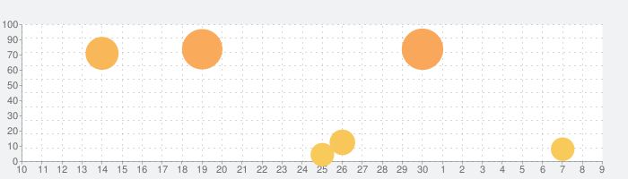 ブレイドエクスロードの話題指数グラフ(5月9日(日))