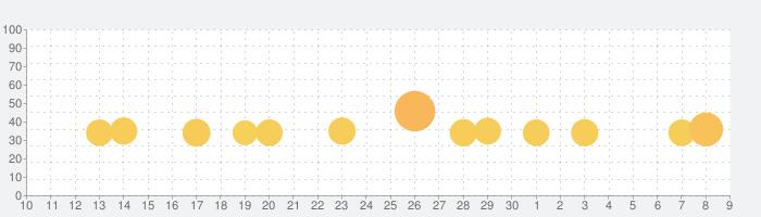Mahjong City Toursの話題指数グラフ(7月9日(木))