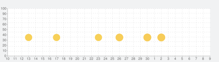 Racing in Car 2の話題指数グラフ(7月9日(木))