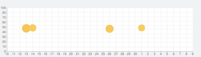 MOLDIV モルディブ - ビューティーカメラ、画像加工、コラージュの話題指数グラフ(7月9日(木))