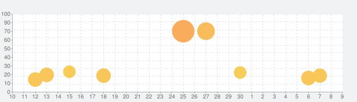 アルカ・ラストの話題指数グラフ(7月9日(木))