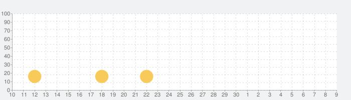 Build N Chill - ミニワールドの話題指数グラフ(5月9日(日))