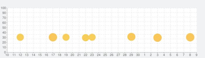 ホームランクラッシュの話題指数グラフ(7月9日(木))