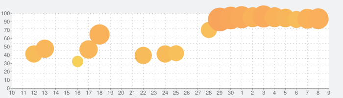 三國志Ⅶの話題指数グラフ(5月9日(日))