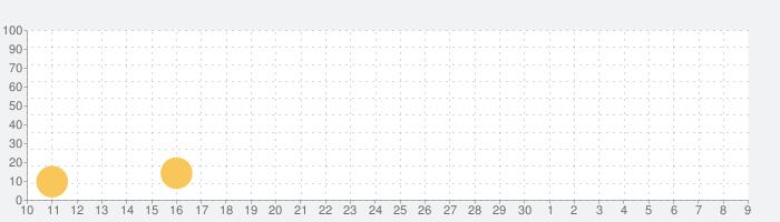 3D修理マスターの話題指数グラフ(7月9日(木))