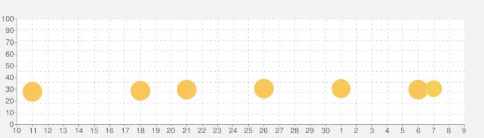 メモリン!メモリーズ・オブ・リンクの話題指数グラフ(7月9日(木))