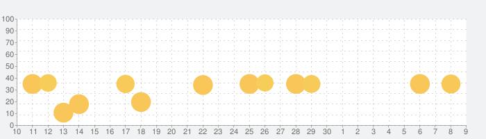 Pepi Treeの話題指数グラフ(7月9日(木))