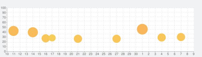 RPG マレニア国の冒険酒場 ~パティアと腹ペコの神~の話題指数グラフ(7月9日(木))