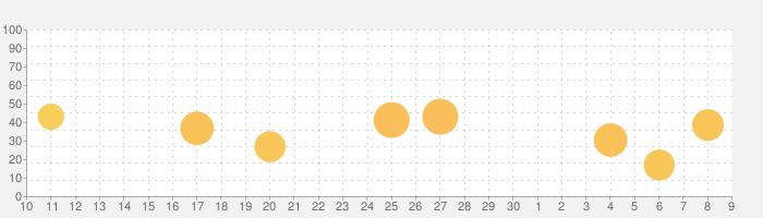モザイクアートポスター印刷 - PXLの話題指数グラフ(7月9日(木))