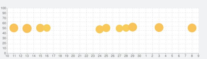 Washington Postの話題指数グラフ(7月9日(木))
