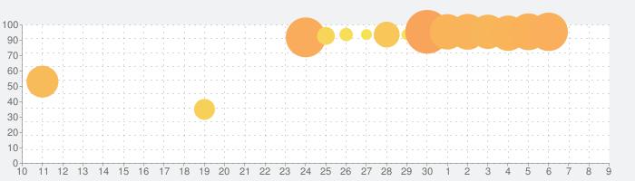 #コンパス【戦闘摂理解析システム】-オンラインで共闘&対人対戦バトルができるアプリゲームの話題指数グラフ(5月9日(日))