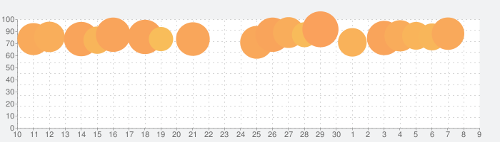 アイビスペイントの話題指数グラフ(7月9日(木))
