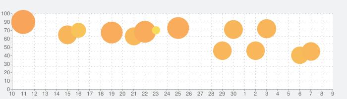 Rusty Lake Hotelの話題指数グラフ(7月9日(木))