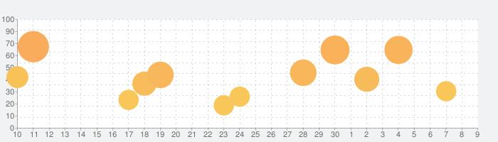 Amazing Frog?の話題指数グラフ(5月9日(日))