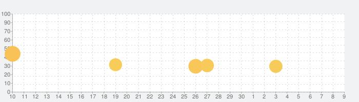 またおじいちゃんがいない - 脱出ゲームの話題指数グラフ(7月9日(木))