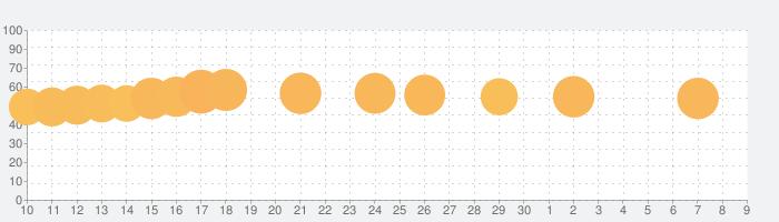 なめこ栽培キットDeluxe 極の話題指数グラフ(7月9日(木))