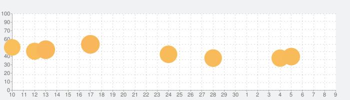 脱走の達人の話題指数グラフ(7月9日(木))