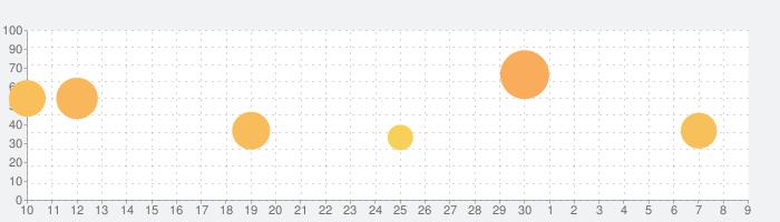 22/7 音楽の時間の話題指数グラフ(7月9日(木))