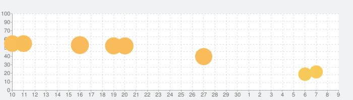 しくじりランナーの話題指数グラフ(5月9日(日))