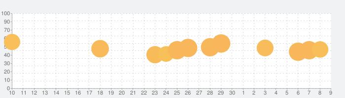 Bricks Ball Crusherの話題指数グラフ(7月9日(木))