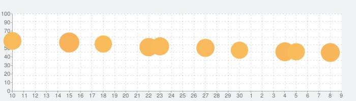 Roller Splat!の話題指数グラフ(7月9日(木))