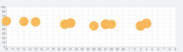 学校サボる! - 脱出ゲームの話題指数グラフ(7月9日(木))