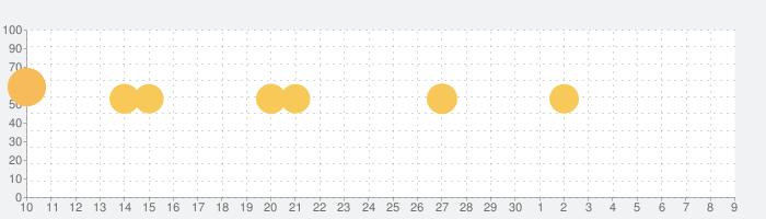 Nike Run Clubの話題指数グラフ(7月9日(木))