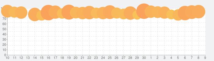 ヒューマン・アナトミー・アトラス2021の話題指数グラフ(7月9日(木))