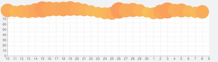 UNIQLOアプリ-ユニクロアプリの話題指数グラフ(7月9日(木))