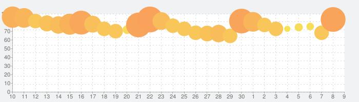 東方LostWordの話題指数グラフ(7月9日(木))